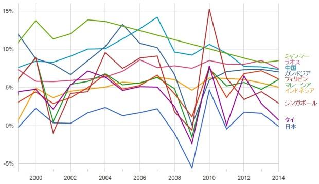 フィリピンGDP成長率